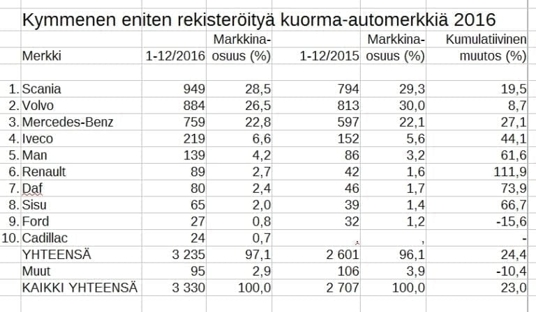 Rekisteröinti: Scania oli kuorma-autojen ykönen 2016
