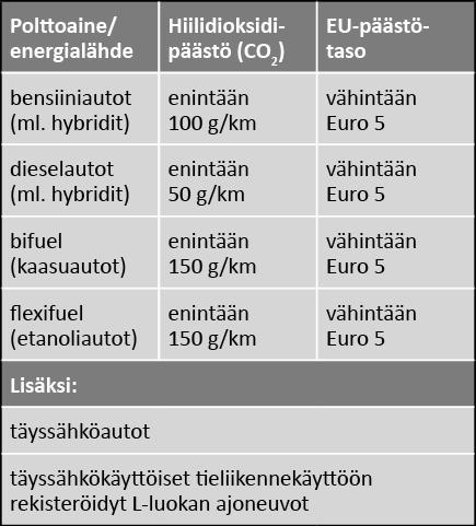Tätä eivät kaikki tajua: Vähäpäästöinen auto pysäköi Helsingissä puoleen hintaan