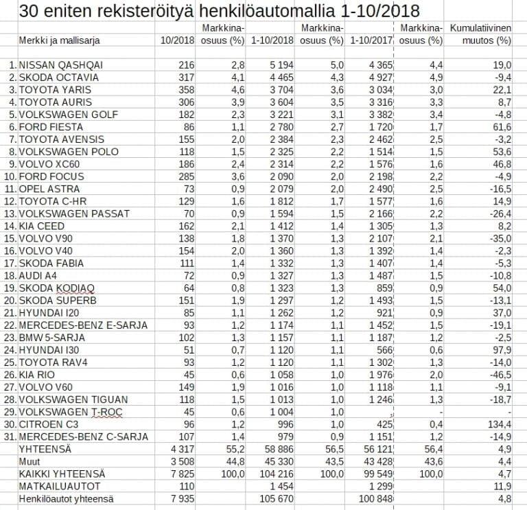 Rekisteröinti: Tässä Suomen 31 suosituinta henkilöautomallia