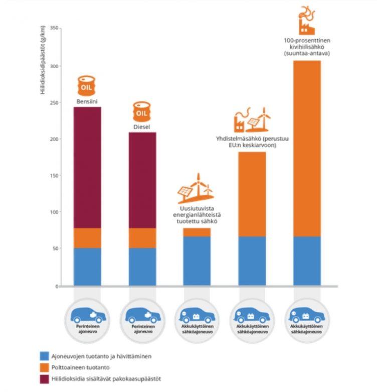 """Havainnollinen kuva sähköauton """"puhtaudesta"""" – sähköautosta voi tulla enemmän CO2-päästöjä kuin bensa-autosta"""