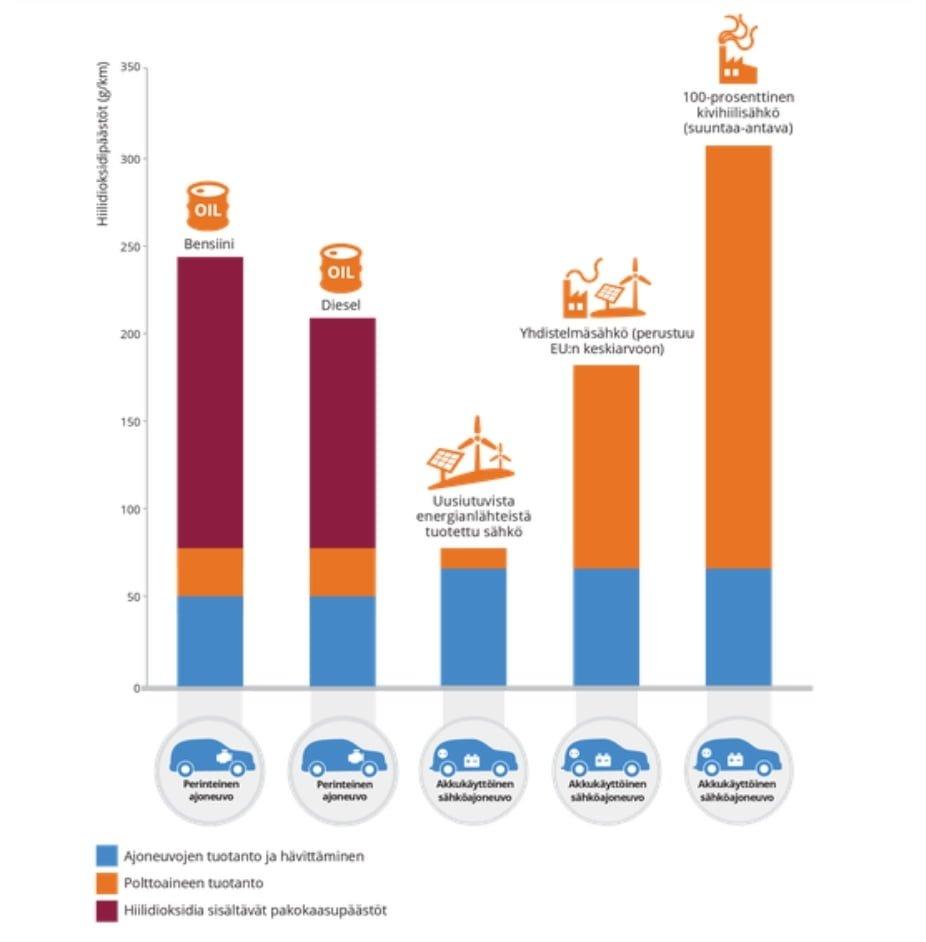 Sähköauton Päästöt