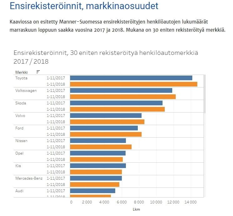 Autotodayn Tilasto-osiossa paljon mielenkiintoista tietoa graafisessa muodossa