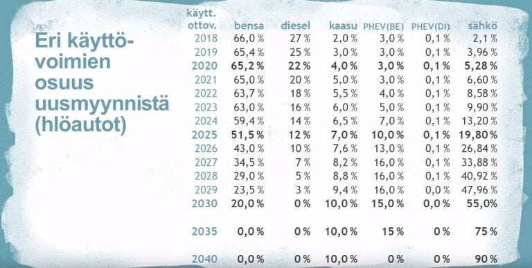Myydäänkö kymmenen vuoden kuluttua Suomen viimeiset uudet dieselhenkilöautot?
