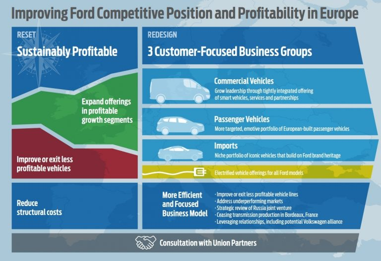 Ford selkeyttää Euroopan toimintojaan — mallisto pienenee ja yksi tuotantolaitos suljetaan