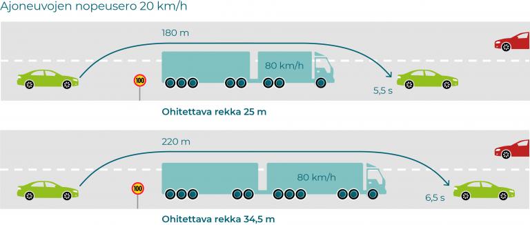 Pitkän rekan perässä lukee jatkossa PITKÄ — ota pituus huomioon ohituksessa