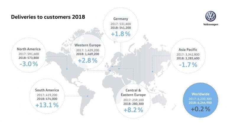 Viime vuosi oli Volkswagenin historian menestyksekkäin vuosi