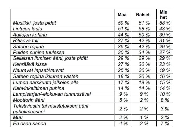 Äänet vaikuttavat ihmisiin— 8 prosenttia miehistä voivat hyvin moottorin äänestä