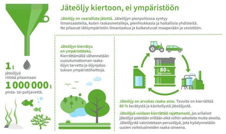 Jäteöljyn kierrätys tehostunut — silti osa päätyy laittomasti poltettavaksi