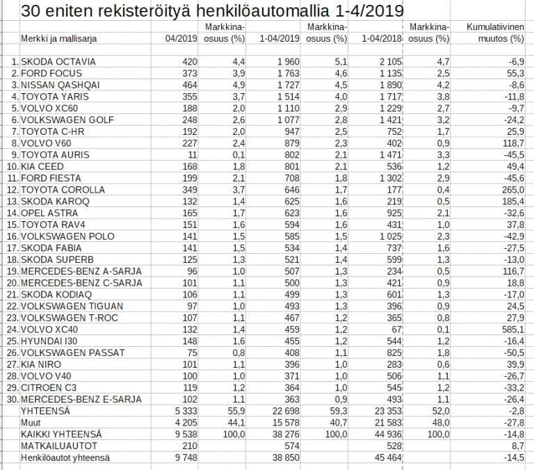 Rekisteröinti: Suomen 30 suosituimman mallin joukossa on vain 11 eri merkkiä