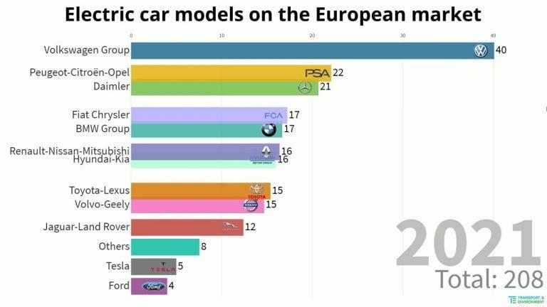 Ladattavien autojen tarjonta kasvaa nopeasti — parin vuoden kulutta markkinoilla jo yli 210 mallia