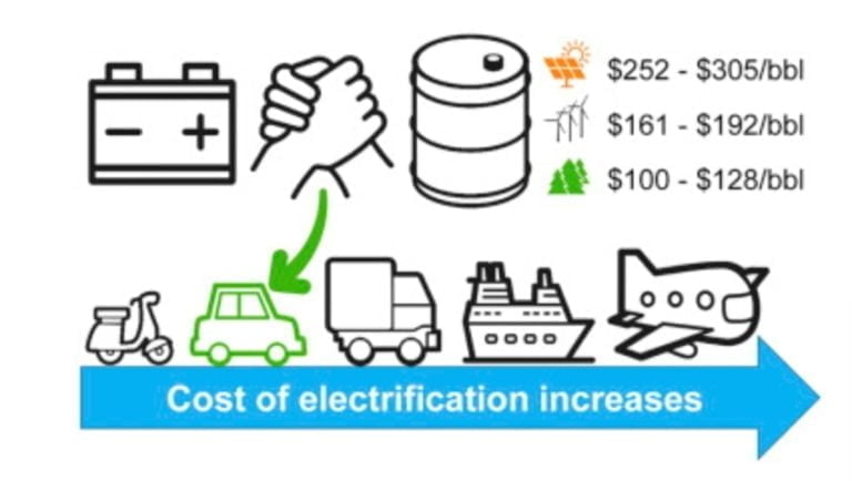 Pitkän kantaman ajoneuvoissa kestävät polttoaineet sähköä kilpailukykyisemmät