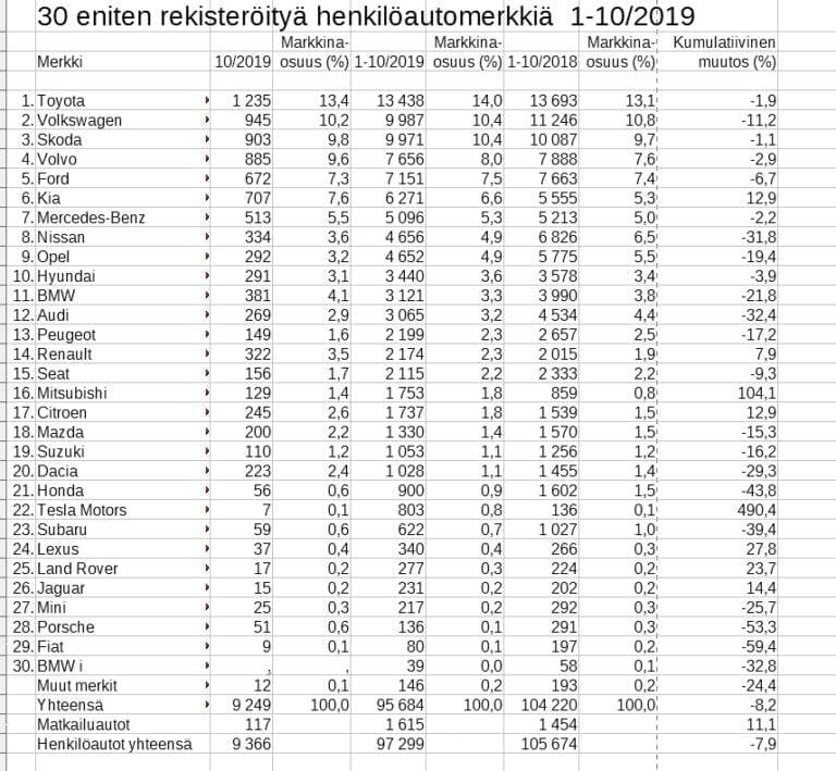 Rekisteröinti: Henkilöautojen rekisteröinneissä käydään tiukka vääntö kakkospaikasta — VW vastaan Škoda