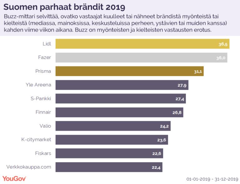 Kolmella automerkillä merkittävä nousu BrandIndex-pöhinämittauksessa 2019