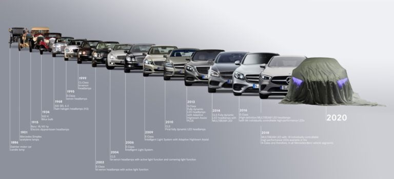 Mercedes-Benzin valaisinteknologian virstanpylväät 1886–2019