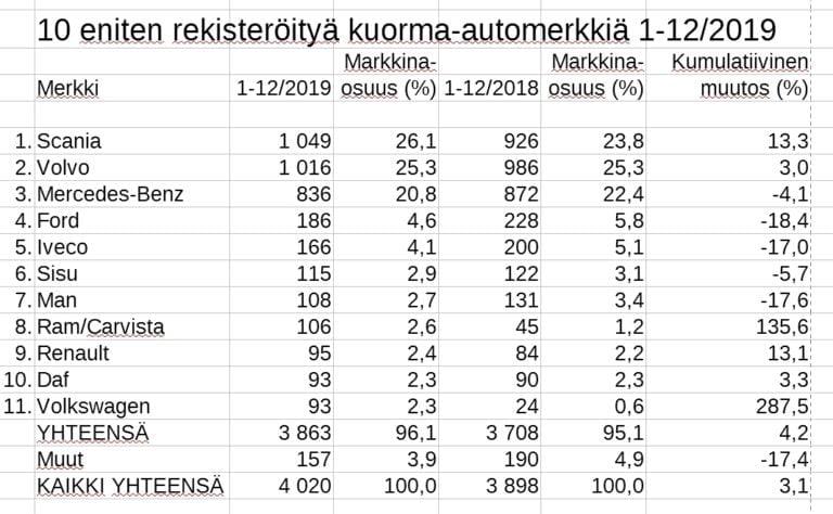 Rekisteröinti: Viime vuonna rekisteröitiin yli 4000 kuorma-autoa