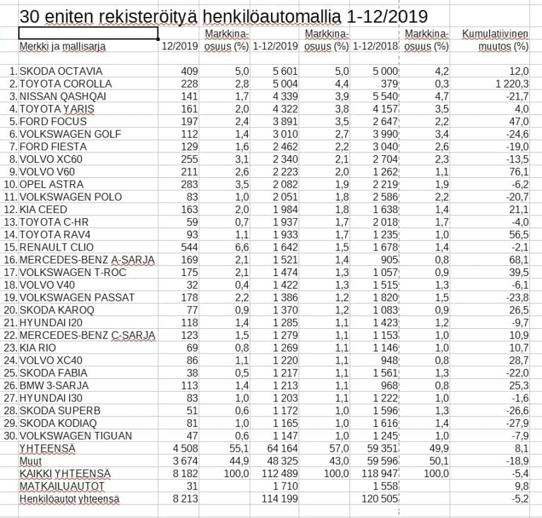Rekisteröinti: Katso tästä Suomen viime vuoden 30 suosituinta automallia
