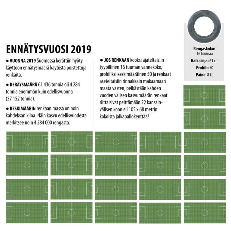 Suomessa kierrätettiin viime vuonna ennätysmäärä renkaita
