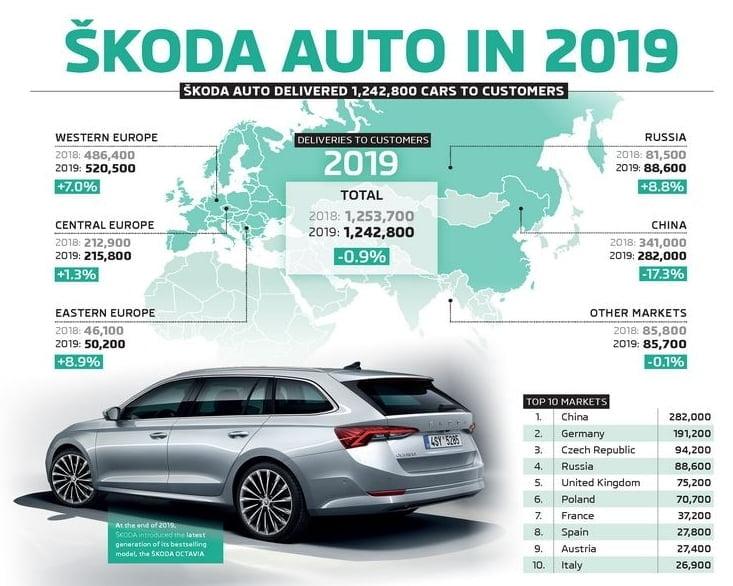 Škoda valmisti 1,24 miljoonaa autoa vuonna 2019 — Octavia selvästi suosituin