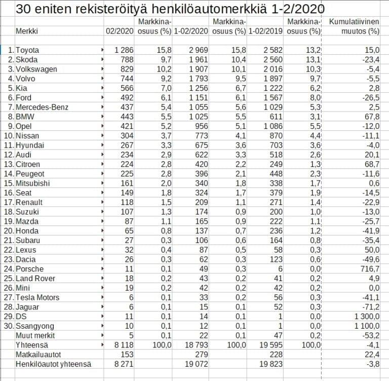 Rekisteröinti: Hurjassa nousussa oleva Toyota karkaa muilta, ero Škodaan jo yli 1000 autoa!