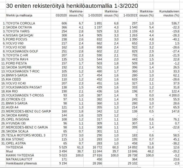 Rekisteröinti: Toyota Corolla on todellakin suomalaisten suosikkiauto