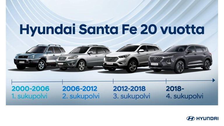 Historian havinaa: Hyundain Santa Fe -malli täyttää 20 vuotta