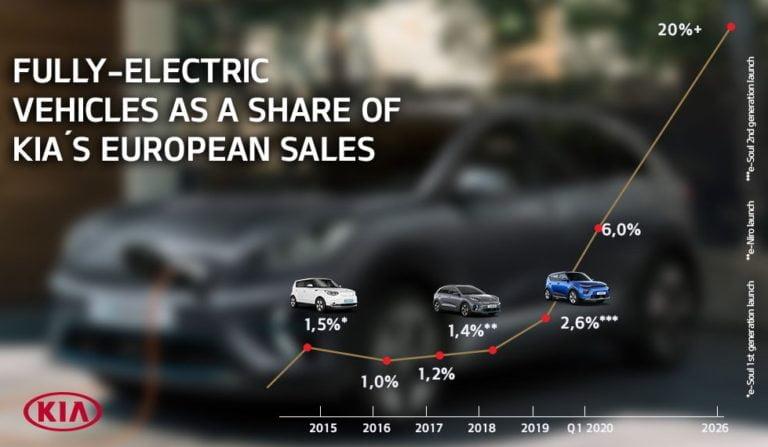 Kian sähköautot menevät hyvin kaupaksi — ensi vuonna tulee seuraava malli
