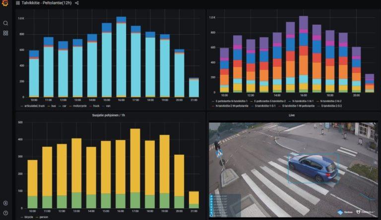 Reaaliaikaista kuvaa ja tietoa Vantaan yhden risteyksen liikenteestä