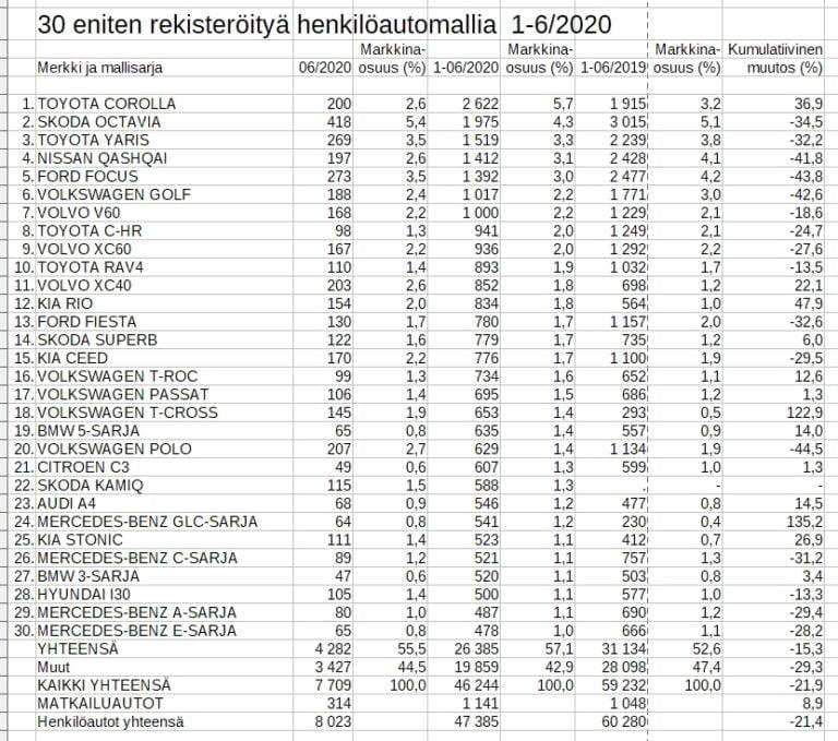 Rekisteröinti: Katso tästä alkuvuoden suomen 30 suosituinta automallia