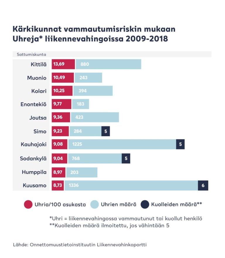 Suomen suurin vammautusmisriski liikenteessä on Lapissa