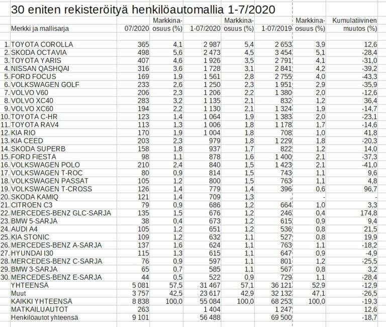 Rekisteröinti: Vain 12 merkkiä Suomen 30 suosituimman henkilöauton listassa