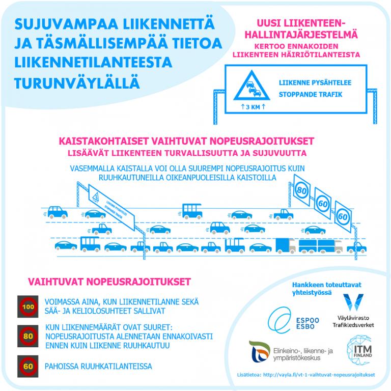 Uusi liikenteenhallintajärjestelmä otetaan käyttöön Turunväylän Helsingin päässä
