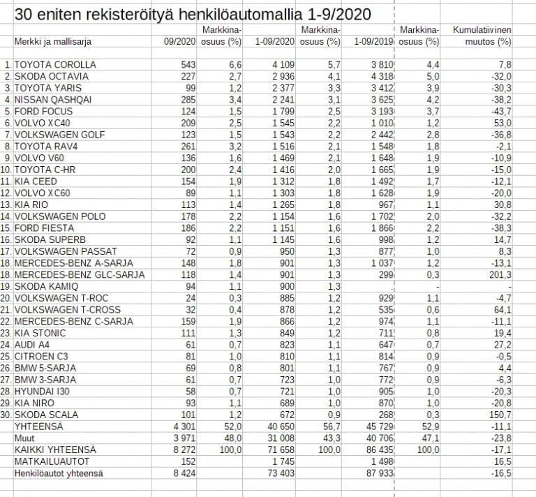 Rekisteröinti: Näitä autoja suomalaiset ovat tänä vuonna hankkineet