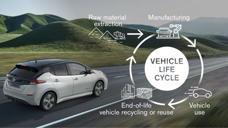 Kaikki uudet Nissan-mallit sähköistettyjä vuoden 2030 alussa