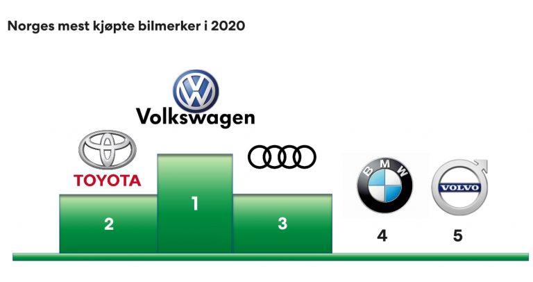 Norjan mielenkiintoinen rekisteröintitilasto — yli puolet kaikista uusista henkilöautoista sähköautoja