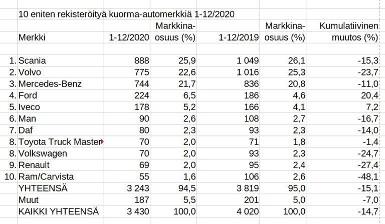 Rekisteröinti: Scania vuoden 2020 ykkönen kuorma-autoissa