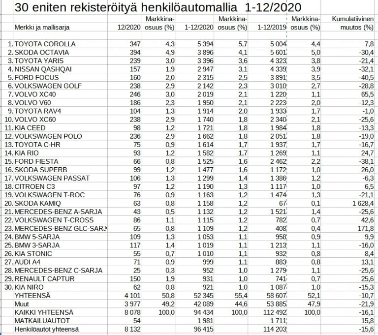 Rekisteröinti: Yksi automalli on selvästi suomalaisten suosikkimalli