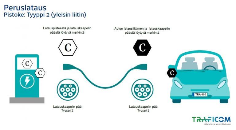 Sähköautojen latausta koskevat opastemerkinnät tulossa uusiin autoihin ja julkisiin latauspisteisiin