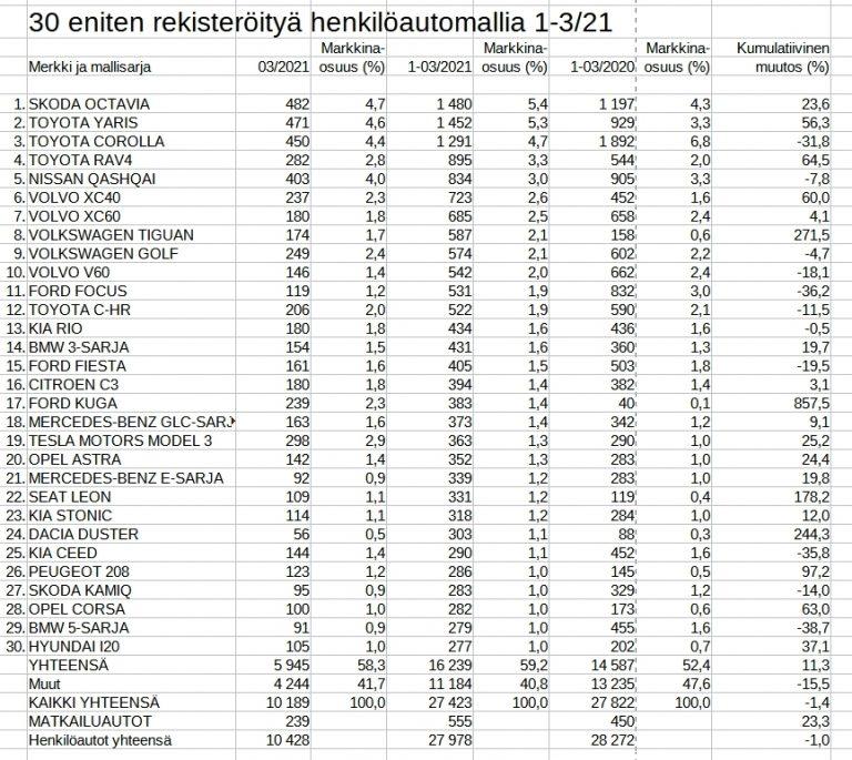 Rekisteröinti: Näitä henkilöautoja suomalaiset hankkivat