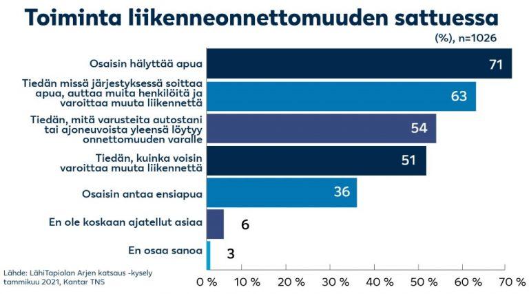 Enemmistö suomalaisista arvelee osaavansa toimia mahdollisessa onnettomuustilanteessa