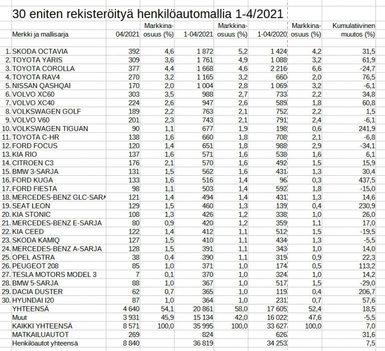 Rekisteröinti: Tässä suomalaisten alkuvuoden suosikkiautot