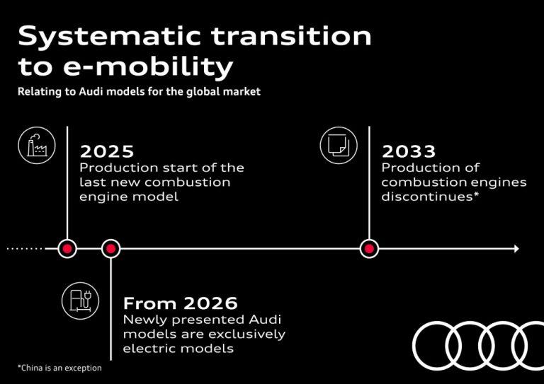 Audi nopeuttaa siirtymistä sähköiseeen liikkumiseen