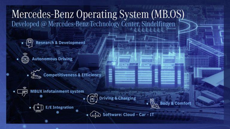 Mercedes-Benz palkkaa Saksassa tuhat uutta työntekijää ohjelmistokehitykseen