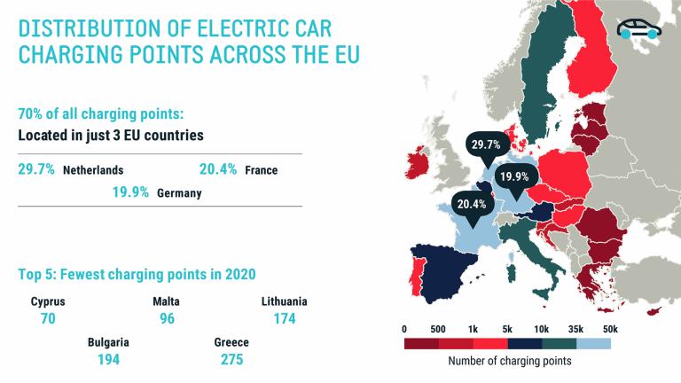 Hurja juttu: 70 % kaikista EU:n alueen sähköautolatureista on vain kolmessa maassa