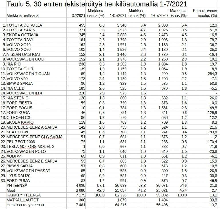 Rekisteröinti: Toyota Corolla on edelleen suomalaisten ykkösmalli
