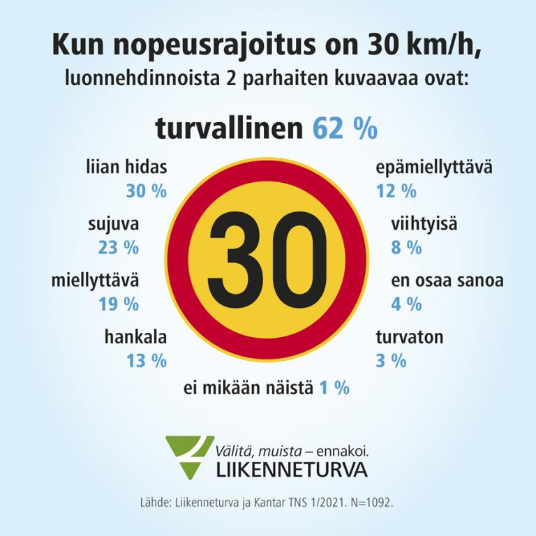Liikenneturva haluaa kuntiin alhaisempia nopeusrajoituksia