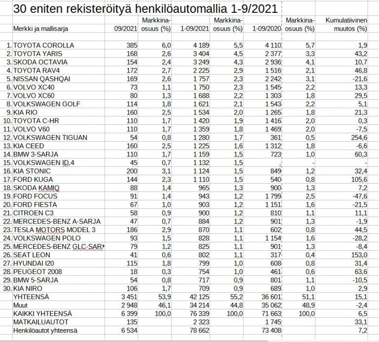 Rekisteröinti: Näitä automalleja suomalaiset ovat hankkineet tänä vuonna